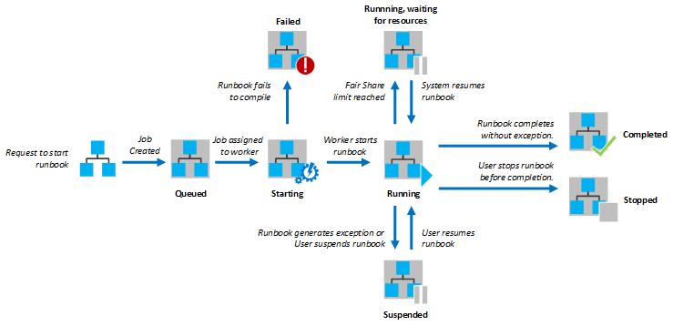 azure-runbook-job-status-for-graphical-runbook