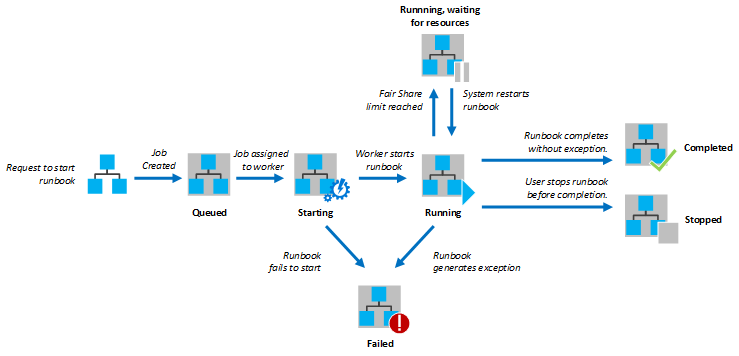 Lifecycle of azure automation job for PoweShel workflow runbook