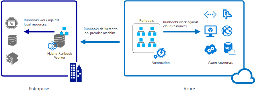 Azure automation hybrid runbook worker overview