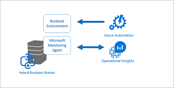 Hybrid runbook worker components