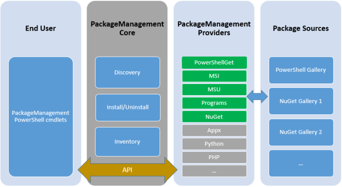 PackageManagement Architecture