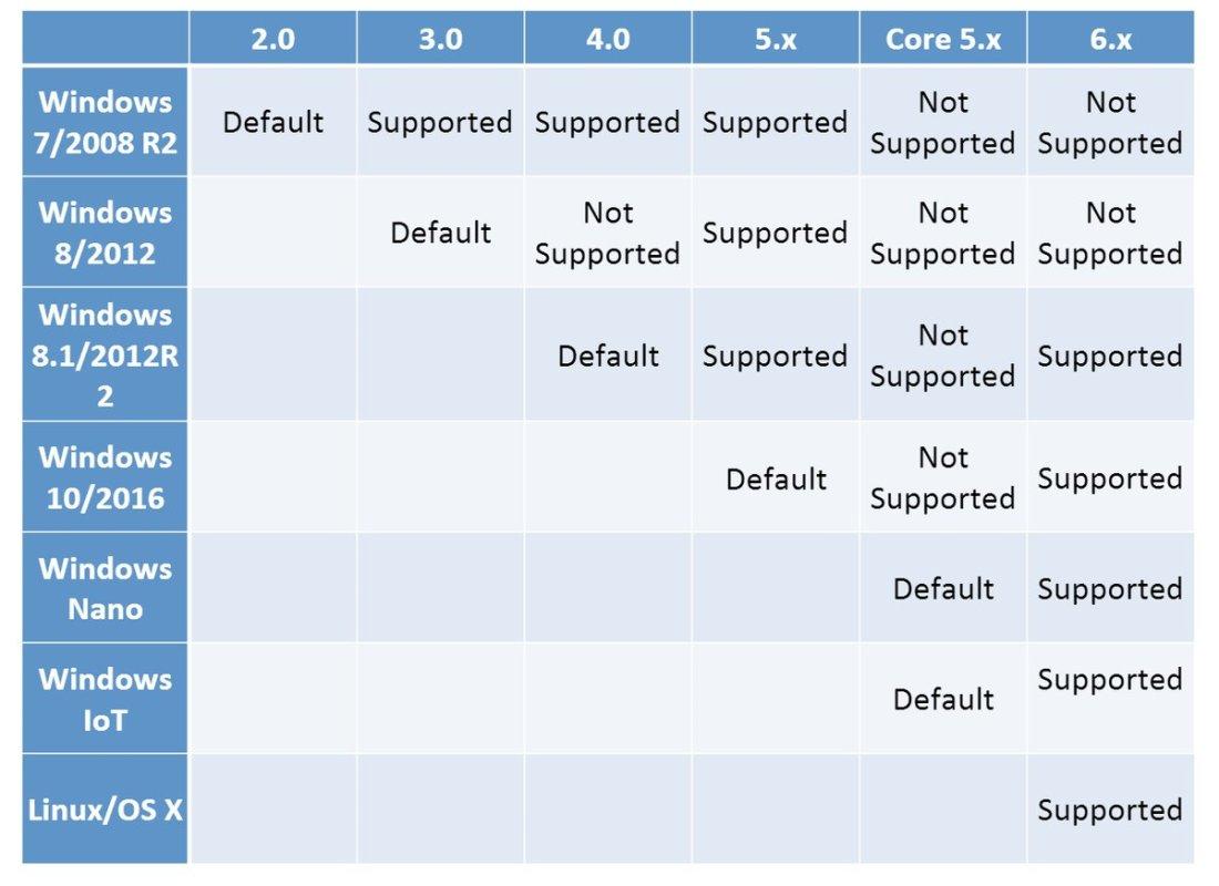 PowerShell OS Support Matrix