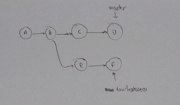 problem-statement-git-branches-with-different-history