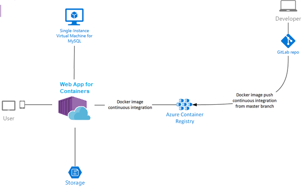 architecture pattern for azure web app for containers
