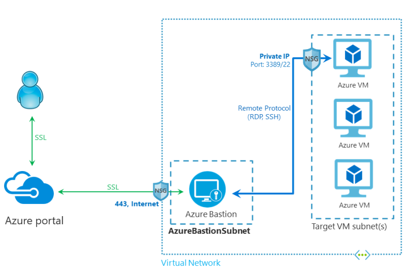 azure bastion architecture