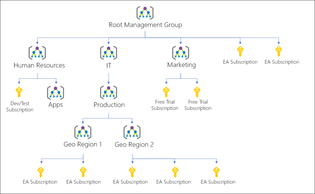 azure management group hierarchy