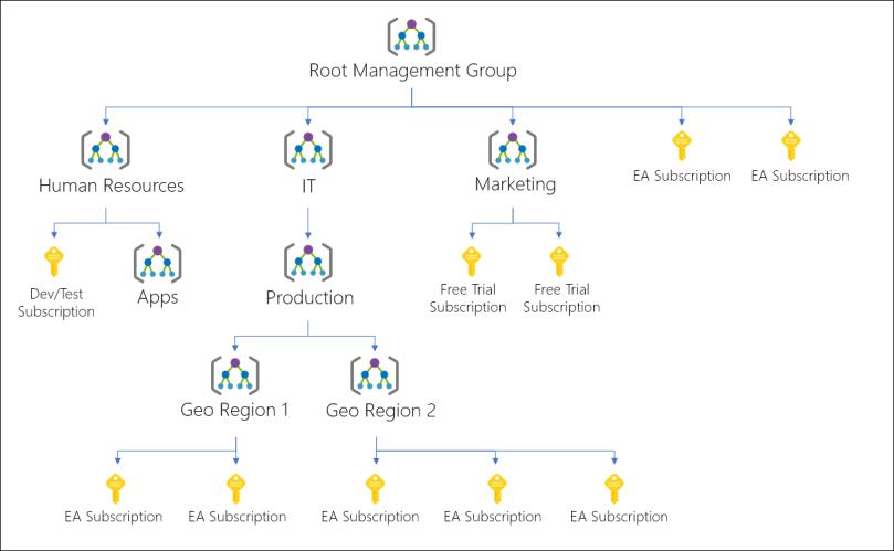 azure management group hierarchy